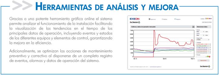 EXEON cuenta con herramientas de análisis y mejora