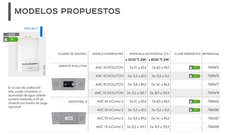 Modelos propuestos con los tipos de cuadros para las calderas EVODENS PRO AMC