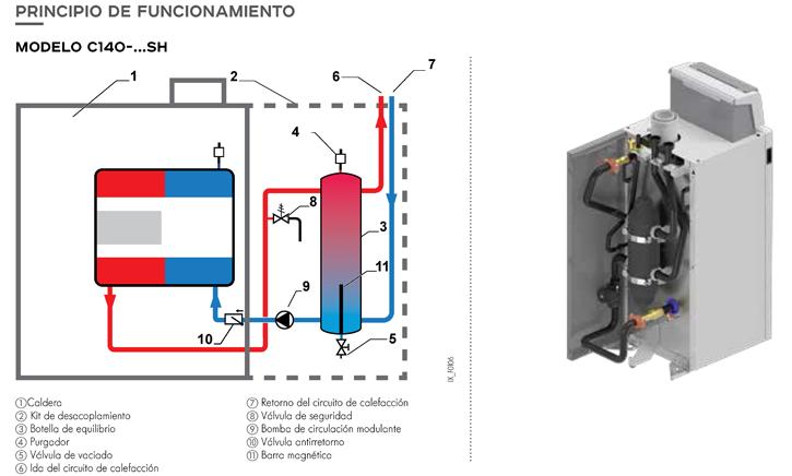 Principio de funcionamiento modelo C140-... SH
