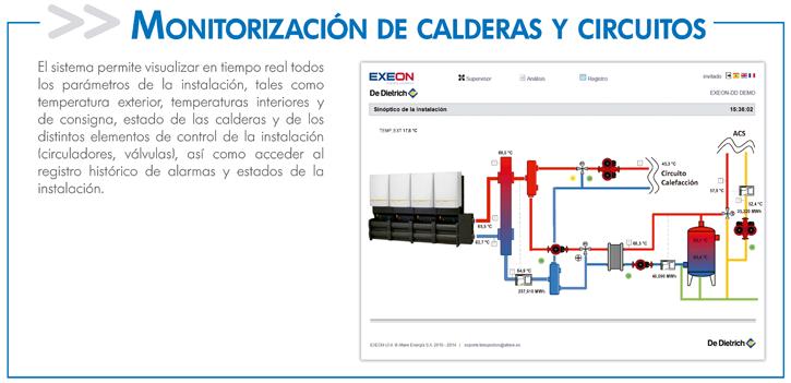 Monitorización de calderas y circuitos
