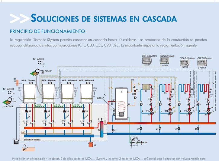 Soluciones de sistemas en cascada