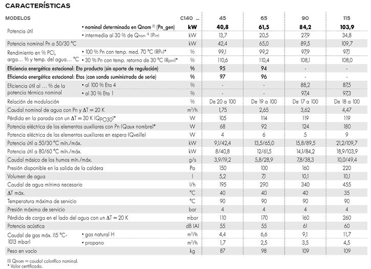 Características modelos C140