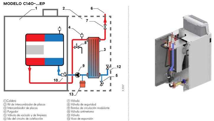 Principio de funcionamiento modelo C140-... EP